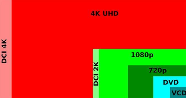 Отличие 4K от других видео форматов