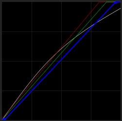 Коррекция кривых